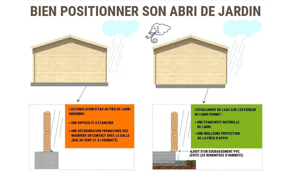 comprendre les dimensions de votre abri de jardin tous chalets. Black Bedroom Furniture Sets. Home Design Ideas